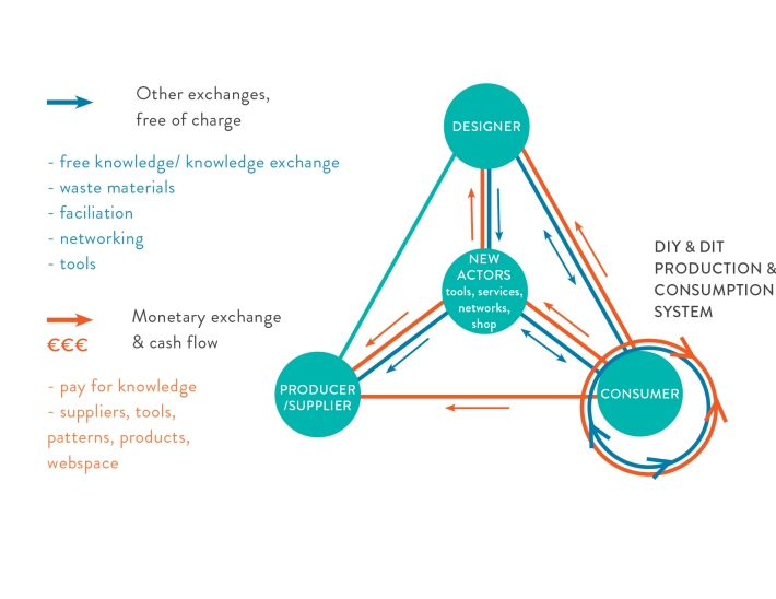 Figure 1. Monetary and non-monetary exchanges in the 'open design' market